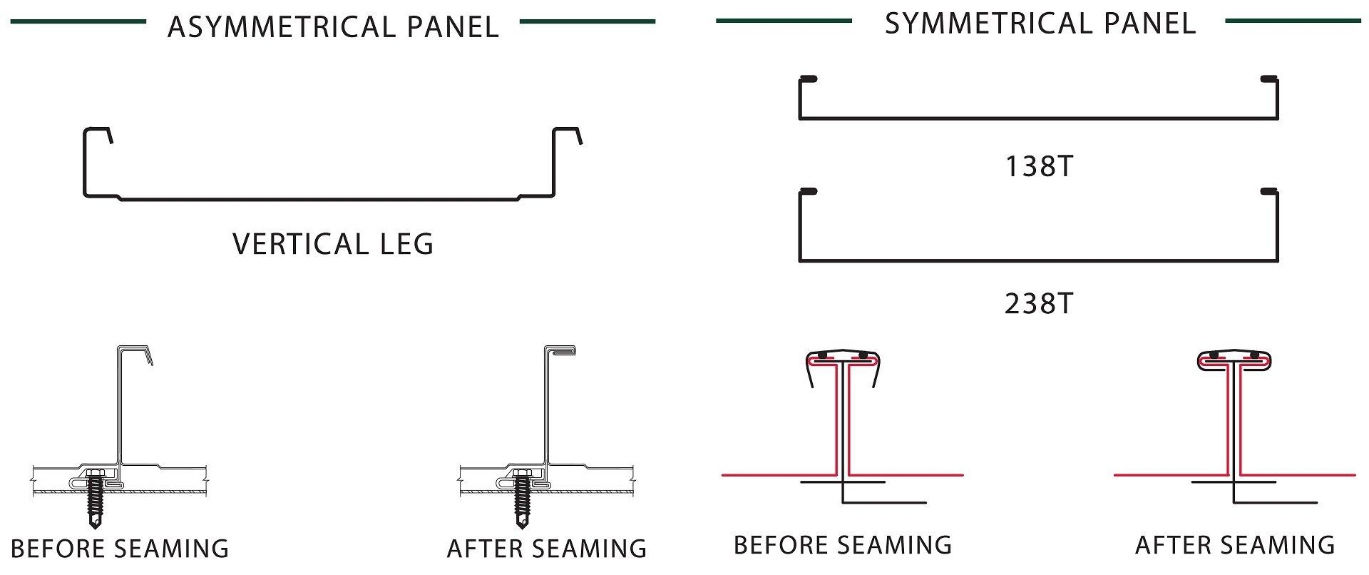 Asymmetrical an Symmetrical Panels
