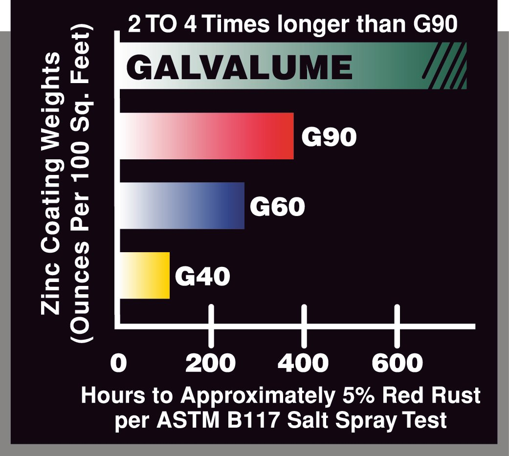 Galvalume Chart