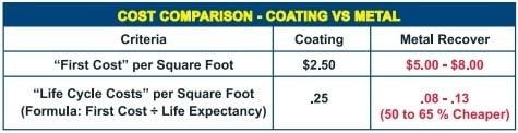 cost-comparison-costing-vs-meta