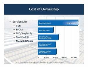 TPO versus metal roofing retrofit