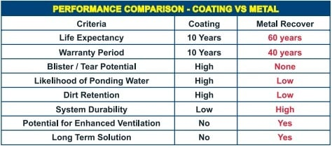 coating vs metal performance