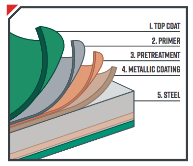 How to choose the substrate and coating for your metal roof project